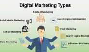 Online marketing and its types